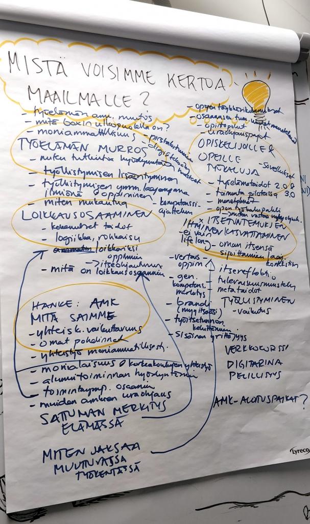 Fläppitaululle kirjattuja ideoita.