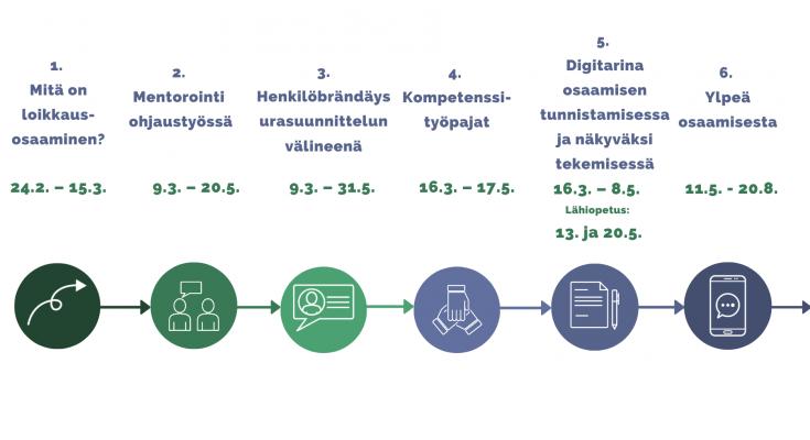 Koulutuskokonaisuuden kuusi osiota.